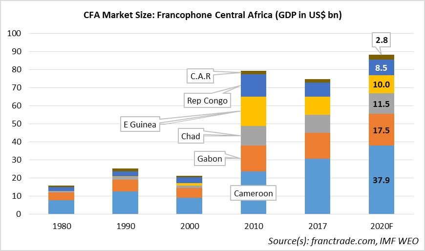 CEMAC GDP Evol