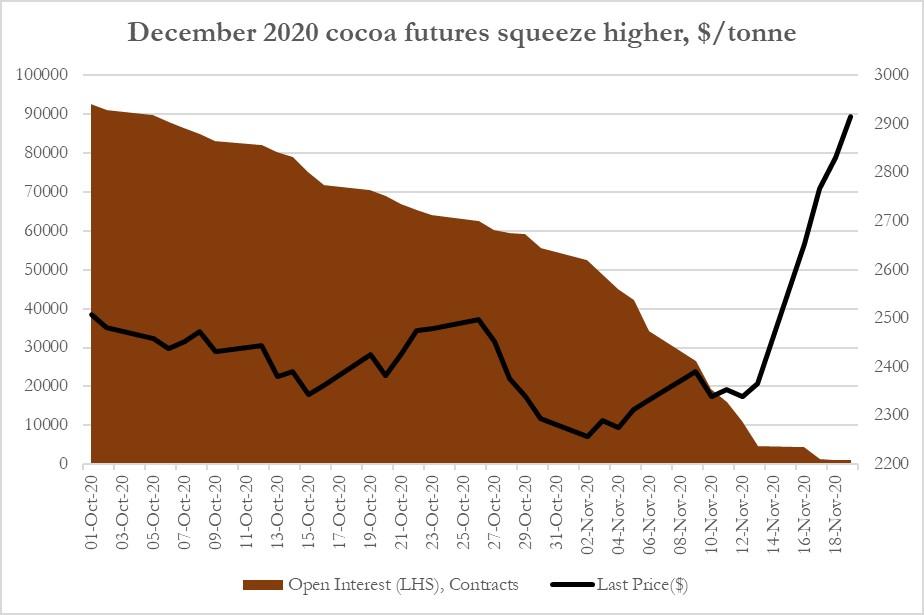 DEC20 cocoa